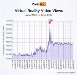 图丨全球最大成人影片网站Pornhub指出,目前在Pornhub网站上每一...