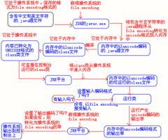 JSP空间,JSP虚拟主机 -java中文解决大全 上 JSP中国
