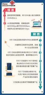 9月1日起取消国内手机长途费和漫游费 网速怎么提 资费怎么降 出台了...