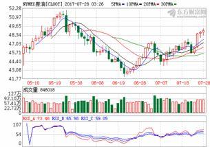 东方财富网28日讯,美东时间周四,美国原油库存带来的利好影响仍在...