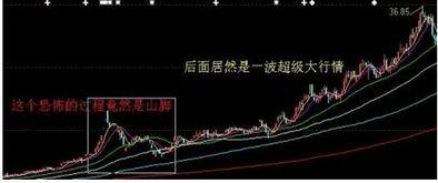 一个资深操盘手教你识破股票技术陷阱,招招实用