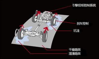 轮x俱乐部磁力1 4-在锁定模式中(VDC开启),前进时前后轮扭矩被平均分配,能够很好...