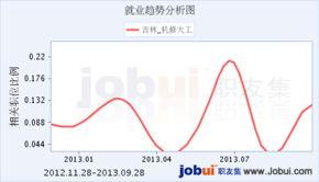 吉林印刷大工招聘 长春德润纸箱厂 职友集 中国最大的职位搜索引擎