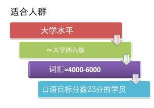 托福口语大学水平冲23分班 -福州托福口语培训中心 福州新东方