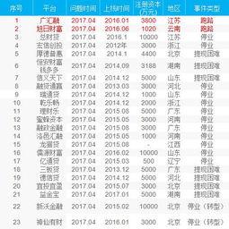 2017年4月曝光的23家P2P网贷问题平台名单如下 -盘点4月曝光的P2P...