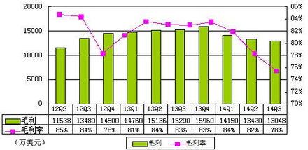 畅游Q3费用1.330亿美元 同比增86%   畅游第三季度产品开发费用5300...