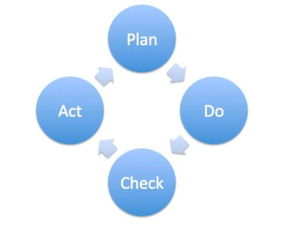 PDCA 循环不仅可以用在企业产品... 我们所说的认知迭代,就需要先通...