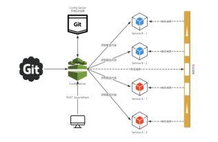 配置 config-server 也添加 Spring Cloud Bus ,该请求会触发 服务的...