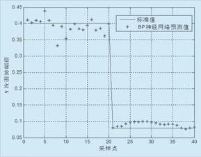 ...于L-M算法的BP神经网络-基于改进的神经网络油田配电网谐波预测研...