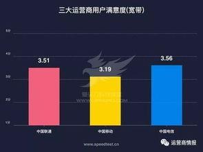 刚刚,权威机构测速 中国电信宽带速度最快 份额最高