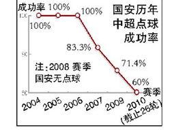 数据分析   本报经过数据统计发现,从2004年中超