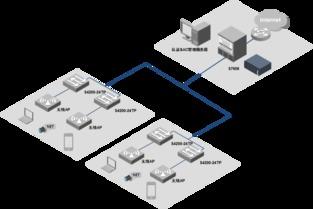 二层局域交换系统,可实现电脑数据、手机数据、视频、音频、报警等...