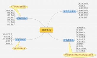 Java系列   JVM垃圾回图谱   安全秘籍   阿里巴巴常用小框架   架构方法...