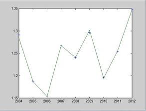 ...MATLAB的BP神经网络预测程序年份2001至2012共12年的销量数据...