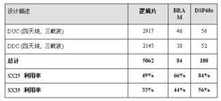 适合中国3G TD SCDMA标准的数字前端解决方案