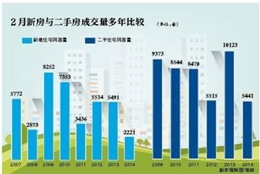 7年北京有网签记录以来的最低纪录.2月北京二手房成交量5441套,...