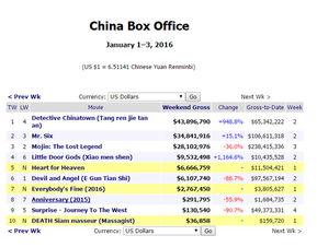 Box Office Mojo官网依旧有上周末内地电影票房-全球最权威票房网站不...