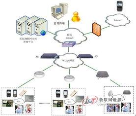 ...物联网应用管理系统基础设施部署架构图-基于WLAN网络的智慧医院...
