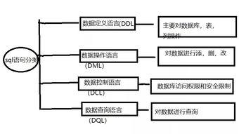 SQL语句和数据库的操作以及表结构的操作