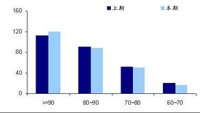 ...3 混合型基金仓位分布比较-海通证券 基金仓位整体小幅提升 大型公...