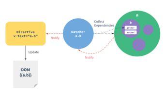 周天化源-在例子中,创建observer的过程是:   实例化一个Dep对象,用来收集...