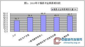十一五 时期吉林省县域经济发展的比较与思考