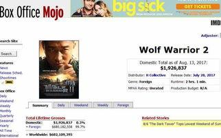 ...国权威票房网站Box Office Mojo的全球票房TOP100榜单正式收录《...