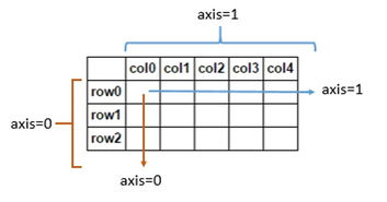 Stackoverflow系列 1 Python Pandas与Numpy中axis参数的二义性