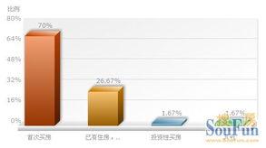 您买房属于以下哪种情况?-近六成网友认为2013调控将从严 盼更多楼...