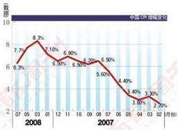 统计出来的物价变动指标,通常作为观察通货膨胀水平的重要指针....