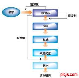 ..._PLCJS_COM-PLC-技.术_网-PLC和组态软件控制的大型自来水厂监...