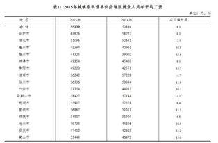 2018年最新湖北省个人工资扣税标准新规定,湖北省工资扣税标准及税...