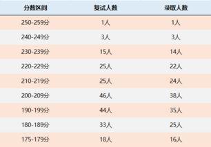 中国海洋大学研究生怎么选课