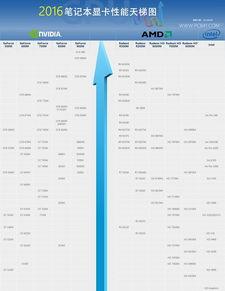 显卡天梯图如何看 如何选购显卡