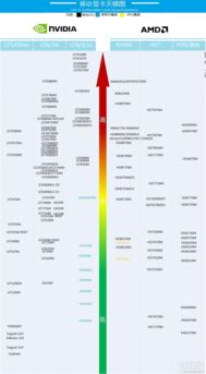 笔记本显卡天梯图2014.7(可供参考)