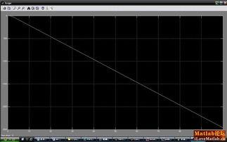 Matlab关于模糊PID设计遇到的问题