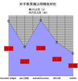 资源占用情况对比表-要省电还是高性能 CPU调频软件总评