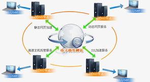 虚拟主机 域名注册 免费空间 深云网络科技