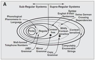 ...猕猴学会嵌套性语法结构