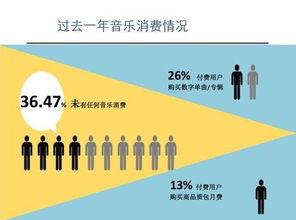 ...7年中国流媒体音乐消费情况(图自:2017年中国数字音乐市场发展...