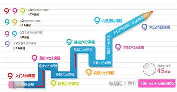 上海浦东区雅思培训地点价格地址 雅思培训课程哪里好