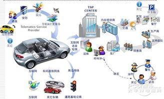 无线通讯和信息交换的大系统网络.它是能实现智能交通管理、智能动...