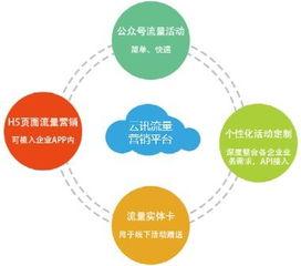 流量消费激增 三网流量成移动营销首选
