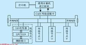 ...WW_PLC※JS_COM-PmLC-技.术_网-基于ARM7处理器的CAN总线...