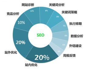 如何才能让搜索引擎更好的收录网站