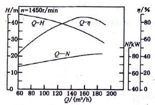 离心泵的性能参数与特性曲线