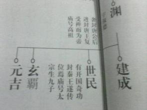 唐太宗,李世民族谱