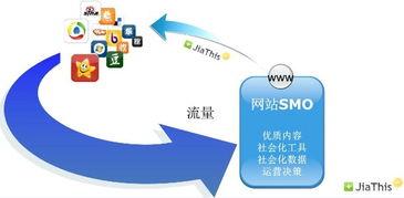 itisasocial阅读-...先知道什么是 社会化媒体 -昆宏科技告诉你了解什么是SMO 昆宏科技...