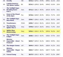 Box Office Mojo全球票房总榜-战狼2 不被全球票房榜承认 网友炸锅霸气...