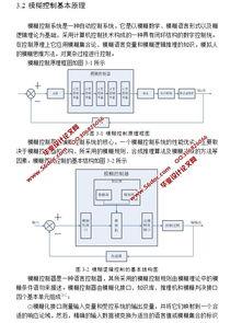 基于MATLAB管式加热炉的模糊控制系统设计 附程序